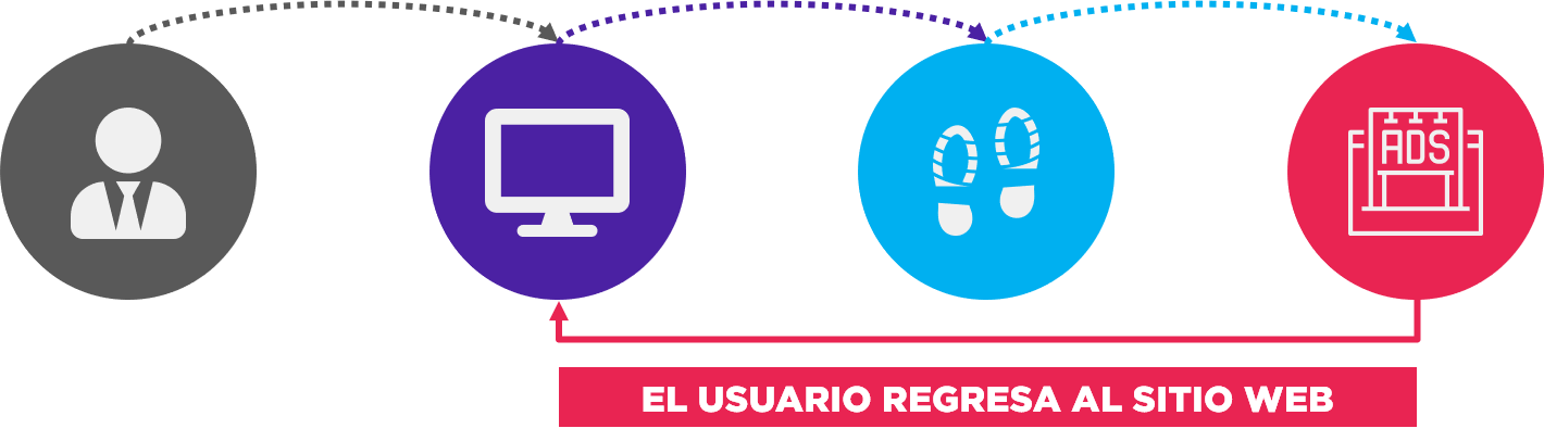 Remarketing NO es lo que piensas